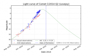 latest-lightcurve